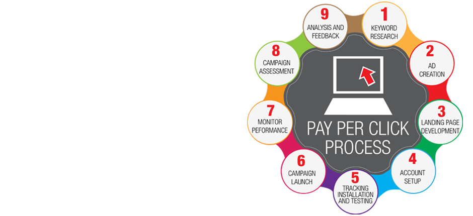 Pay Per Click - Google Adwords