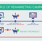 Facebook Remarketing: What you need to know