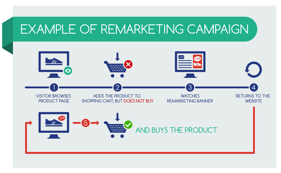 example-of-remarketing-campaign